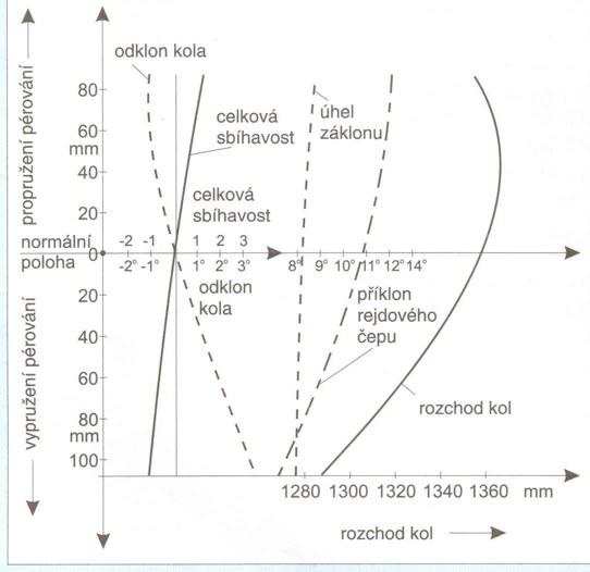 Diagram propružení ukazuje vliv změn hodnot geometrie podvozku v závislosti na výškové úrovni kol při propružení směrem dolů nebo vypružení směrem nahoru. Průběh (tvar) křivek se mění podle konstrukčního provedení nápravy.